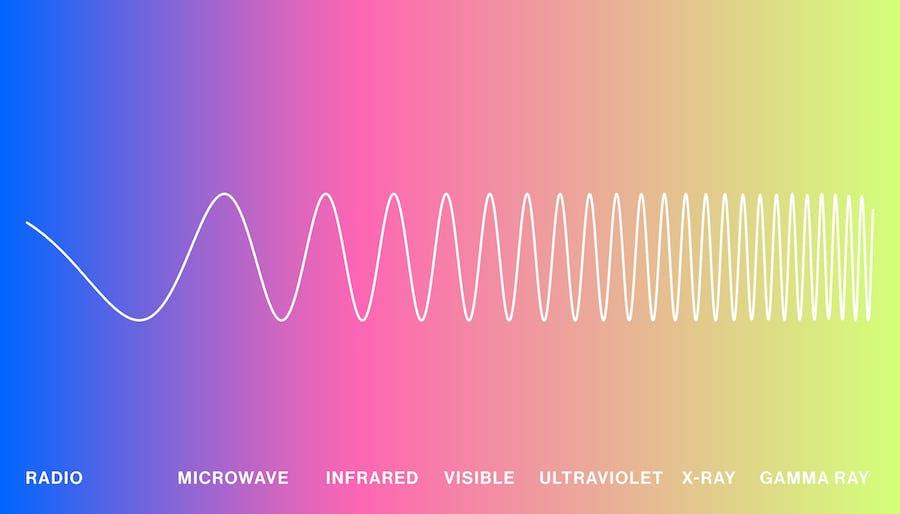 Gradient -- electromagnetic spectrum