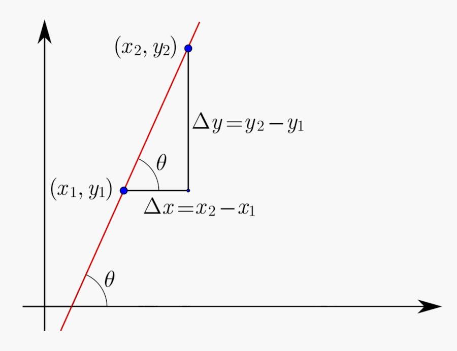 Gradient -- slope